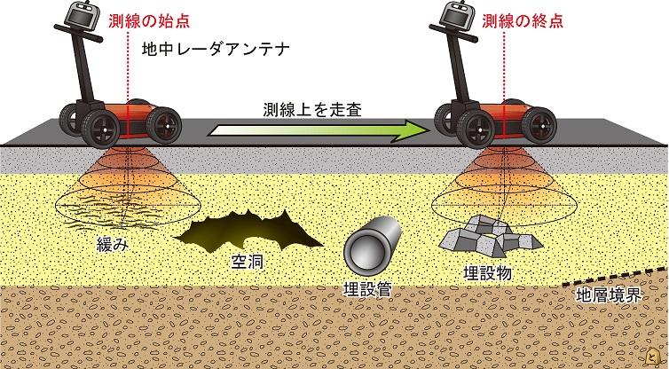地質構造・地盤の土木工学的調査、耐震・地震防災調査、埋設物調査、地下空洞調査、メンテナンス調査、地下水調査、温泉調査、地盤環境調査なら日本地下探査にお任せください